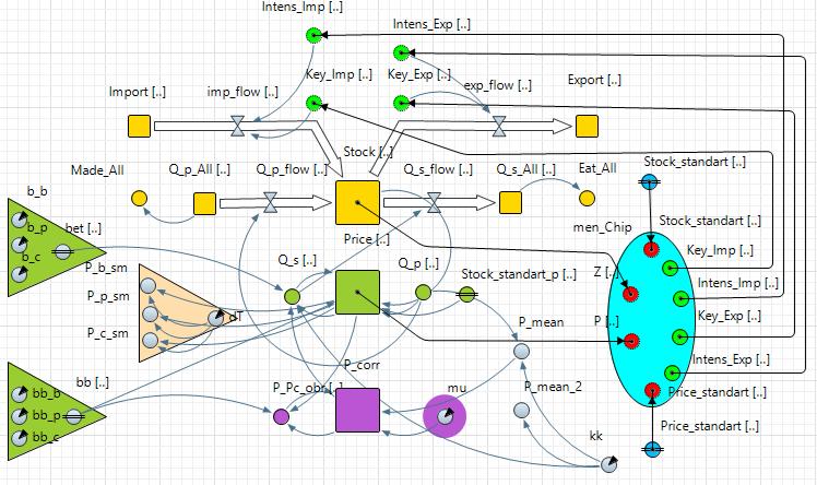 Рис. 4. Отображение в среде AnyLogic модели SAFMD