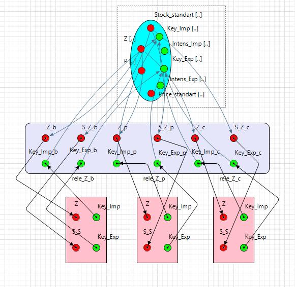 Рис. 5. Внутреннее строение модуля управления (агент Men_Chip) модели SAFMD