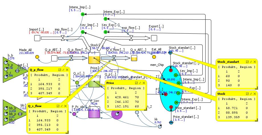 Рис. 7. Дамп рабочего состояния имитационной модели SAFMD