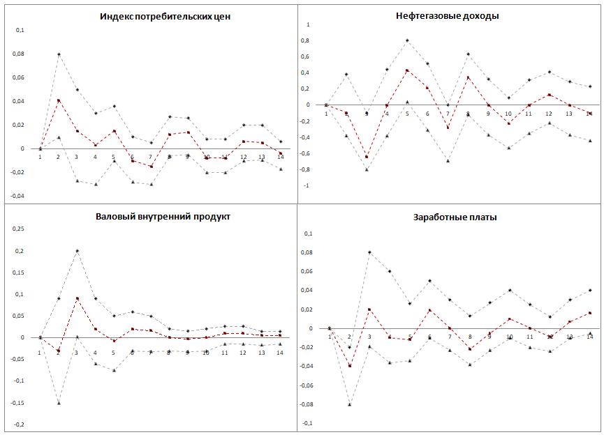 Рис. 1. Функции импульсных откликов VAR-модели на изменение потребления природного газа на 1% Источник: составлено автором.