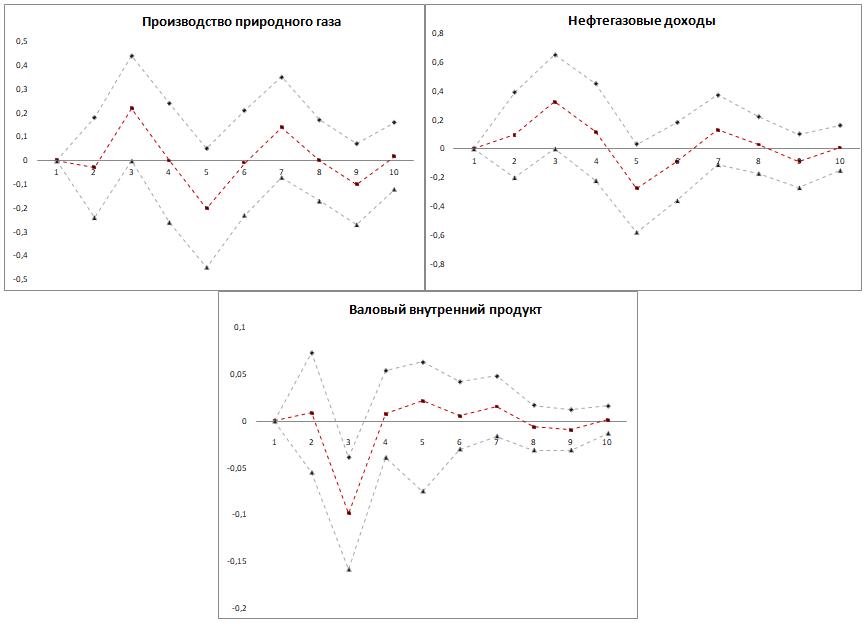 Рис. 2. Функции импульсных откликов VAR-модели на изменение экспорта природного газа на 1%  Источник: составлено автором.