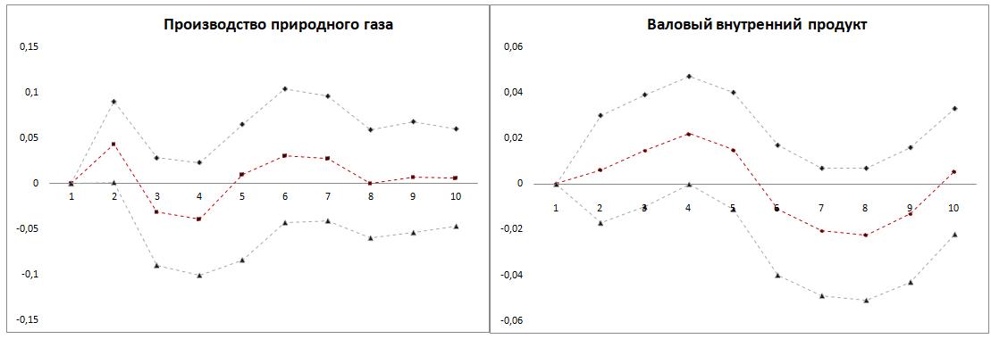 Рис. 3. Функции импульсных откликов VAR-модели на изменение экспорта аммиака на 1%  Источник: составлено автором.
