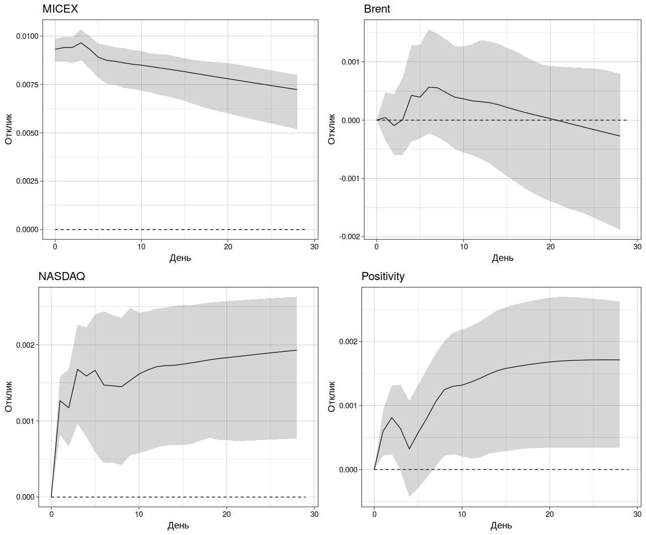Рис. 2. Функции импульсного отклика фондового индекса Мосбиржи (MICEX) для VAR-модели, включающей сентименты из словаря AFINN (затемненная область — 95%-ный доверительный интервал)