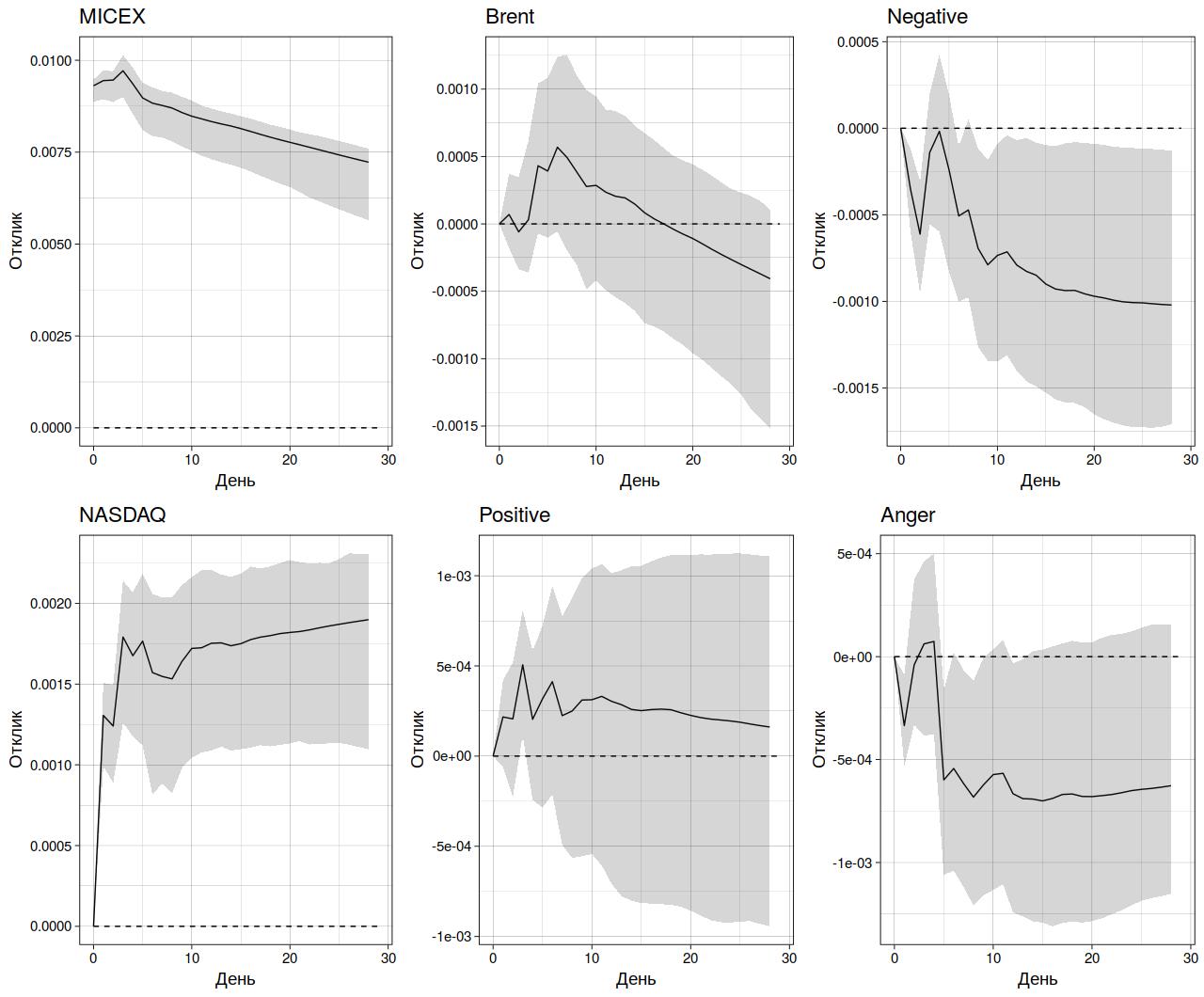 Рис. 3. Функции импульсного отклика фондового индекса МосБиржи (MICEX) для VAR-модели, включающей сентименты из словаря NRC (затемненная область – 95%-ный доверительный интервал)
