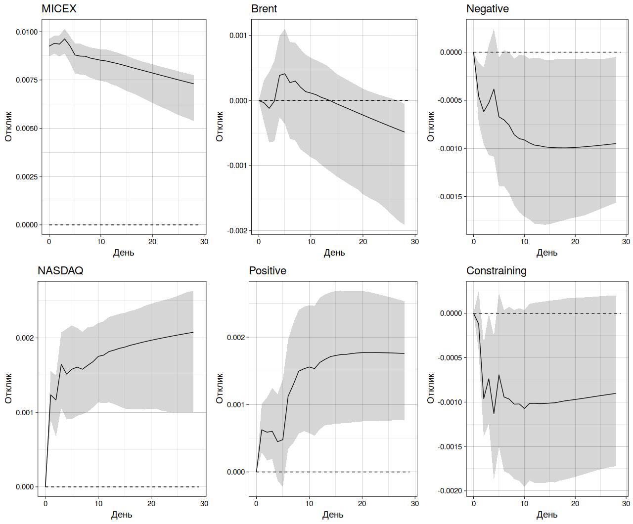 Рис. 4. Функции импульсного отклика фондового индекса Мосбиржи (MICEX) для VAR-модели, включающей сентименты из словаря LM (затемненная область — 95%-ный доверительный интервал)