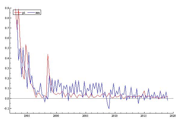 Рис. 1. Динамика темпов изменения объемов денежной массы (μ) и темпа инфляции (π) в России 1993–2019 гг. (квартальные данные)