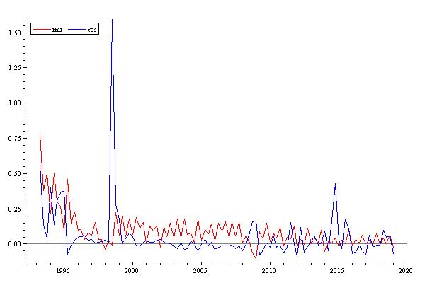 Рис. 2. Динамика темпов изменения объемов денежной массы (μ) и обменного курса доллара (ε) в России 1993–2019 гг. (квартальные данные)