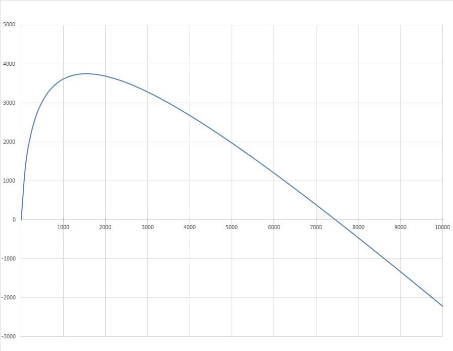 Рис. 1. График функции  X-(y)   Из графика на рис. 1 видно, что максимальная стоимость проекта  X-(y)=3750  достигается при  y=1500 , а при  y>7500  проект становиться нерентабельным.