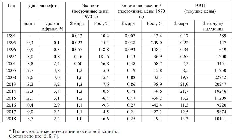Таблица 1. Динамика добычи нефти и макроэкономических показателей РЭГ в 1991-2018 гг.