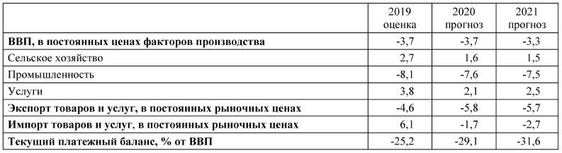 Таблица 2. Среднегодовые темпы роста, % Источник: [11, p. 29]