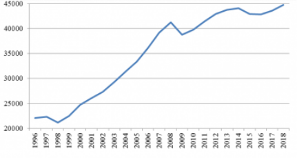 Рис. 1. Динамика ВВП России в 2006-2018 гг.