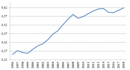 Рис. 2. Динамика реальной трудоотдачи в 2006-2018 гг.