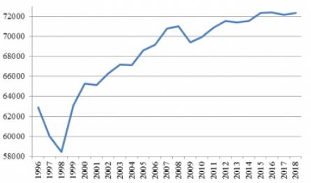 Рис. 3. Динамика численности занятых населения в 1996-2018 гг.