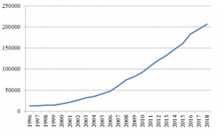 Рис. 4. Динамика основных фондов в 1996-2018 гг.