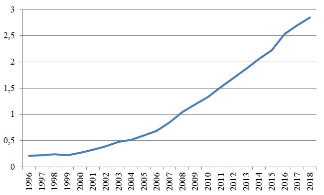 Рис. 5. Динамика фондовооруженности в 1996-2018 гг.