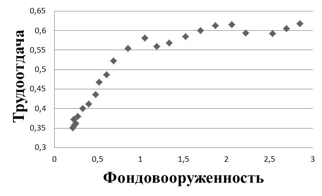 Рис. 6. Поле корреляций между фондовооруженностью и реальной трудоотдачей.