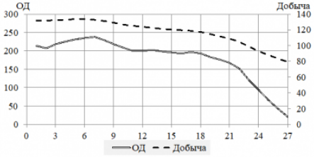 Рис. 1. Объемы добычи (тыс.т.) и операционные доходы (млн. руб.) по годам разработки МПИ
