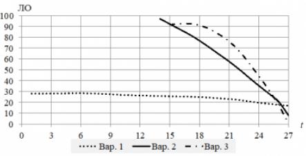 Рис. 2. Три варианта динамики ликвидационных отчислений по годам разработки МПИ