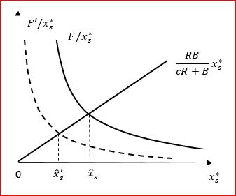 Рис. 5. Удельные потери и фиксированные затраты энергии