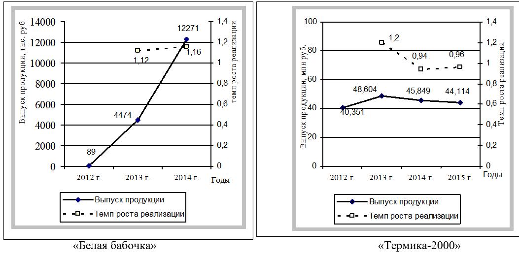 Рис. 3. Анализ устойчивости МП по показателям объема выпускаемой продукции и темпам роста реализации