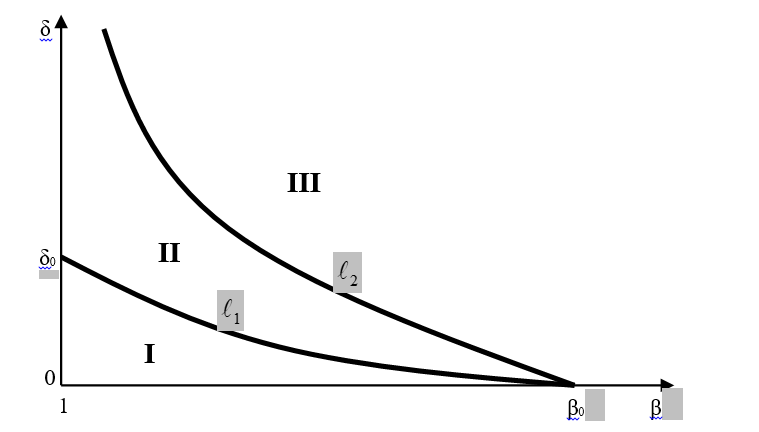 Рис. 2. Области различных типов приватизации в пространстве  (β×δ)