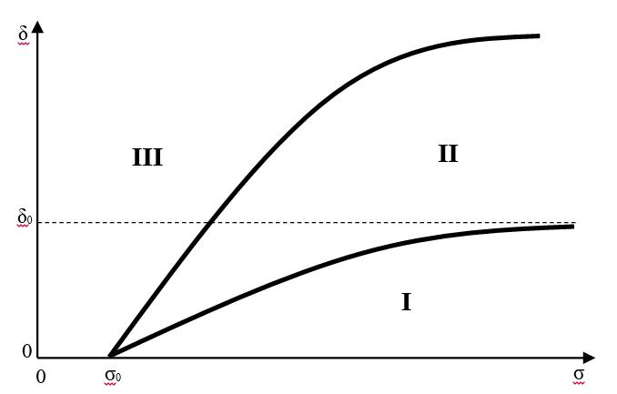 Рис. 3. Области различных типов приватизации в пространстве  (σ×δ)