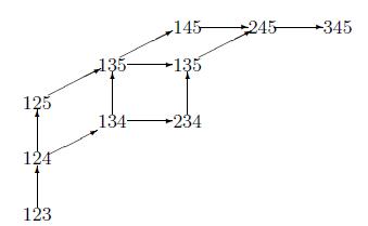 Рис. 5. Естественный посет стандартного кубильяжа зонотопа  Z(5,3)