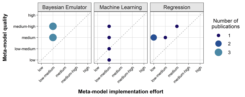 Рисунок 1. Результаты оценки качества ММ и усилий по реализации для анализа чувствительности.