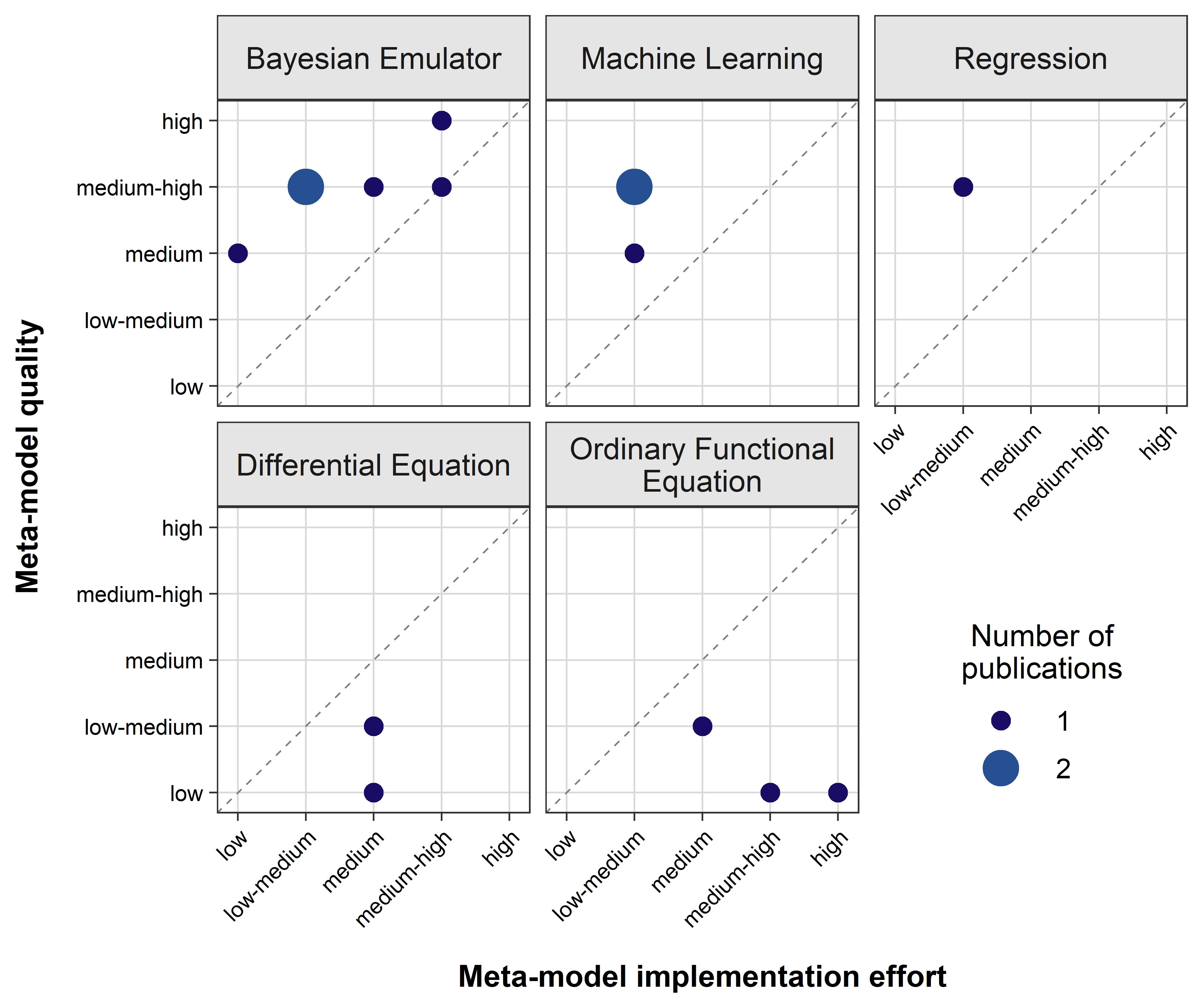 Рисунок 2. Результаты оценки качества ММ и усилий по внедрению для целей калибровки.
