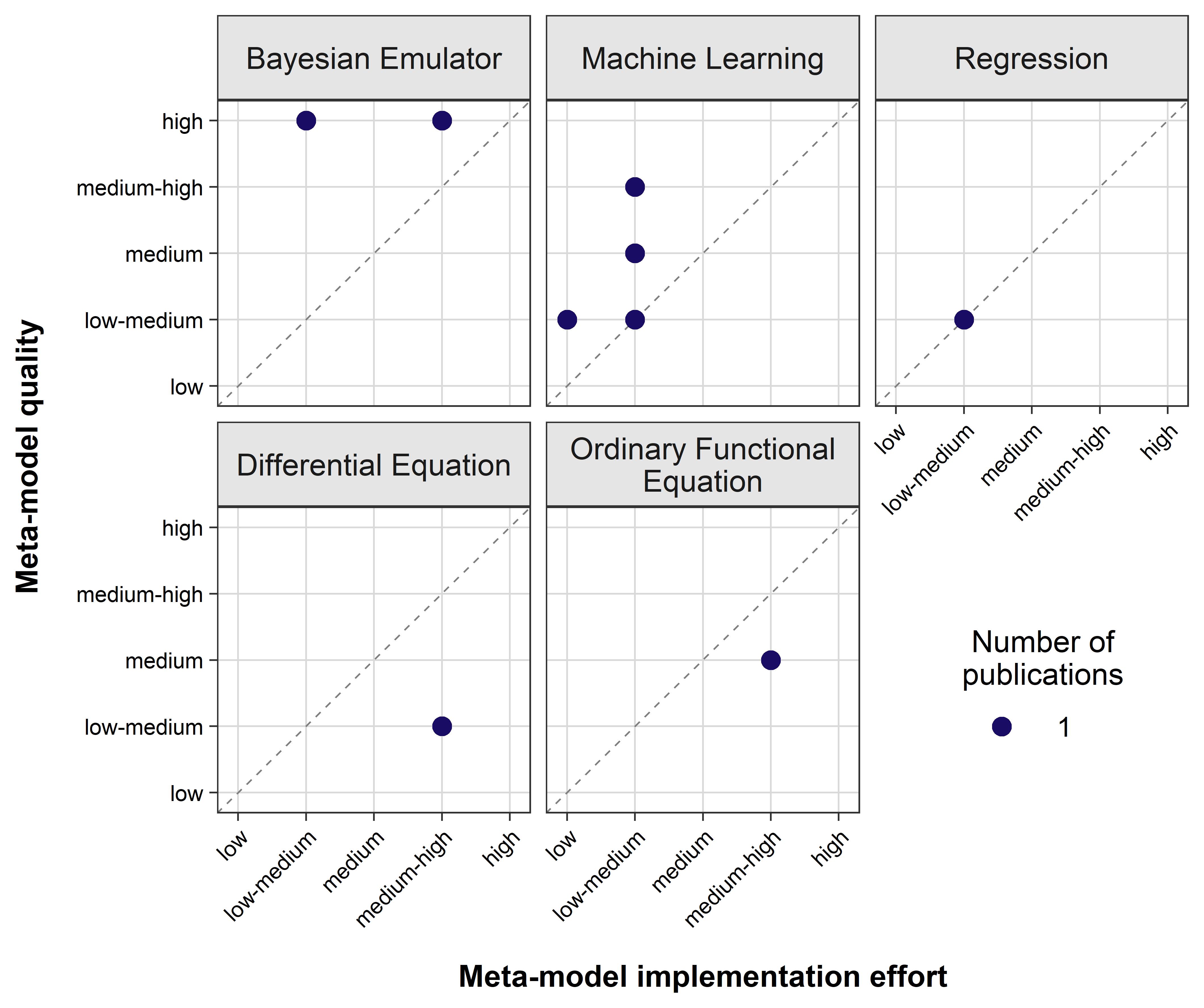 Рисунок 3. Результаты оценки качества ММ и усилий по внедрению для цели прогнозирования.