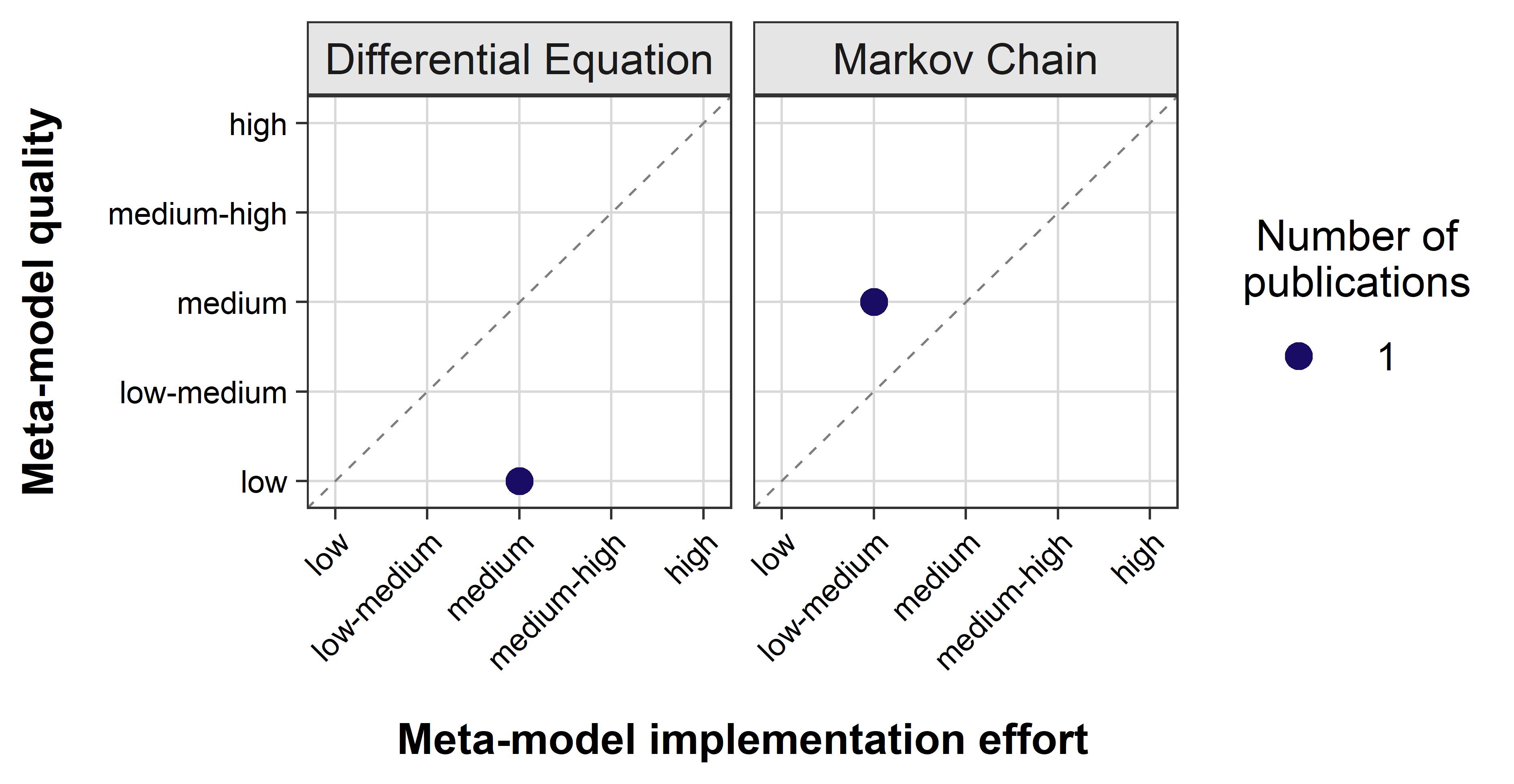 Рисунок 4. Результаты оценки качества ММ и усилий по внедрению для цели масштабирования.