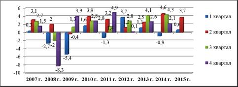 Таблица 2   Динамика ВВП США в 2007-2009 гг. (темпы прироста в %)  Источник: Bureau of Economic Analysis.