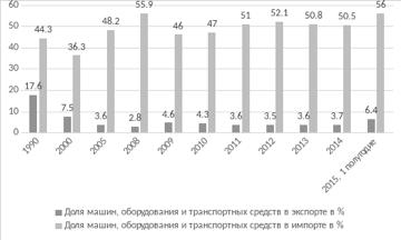 Рис. 2.   Доля машин и оборудования в экспорте и импорте России, в %  Источник: [17]