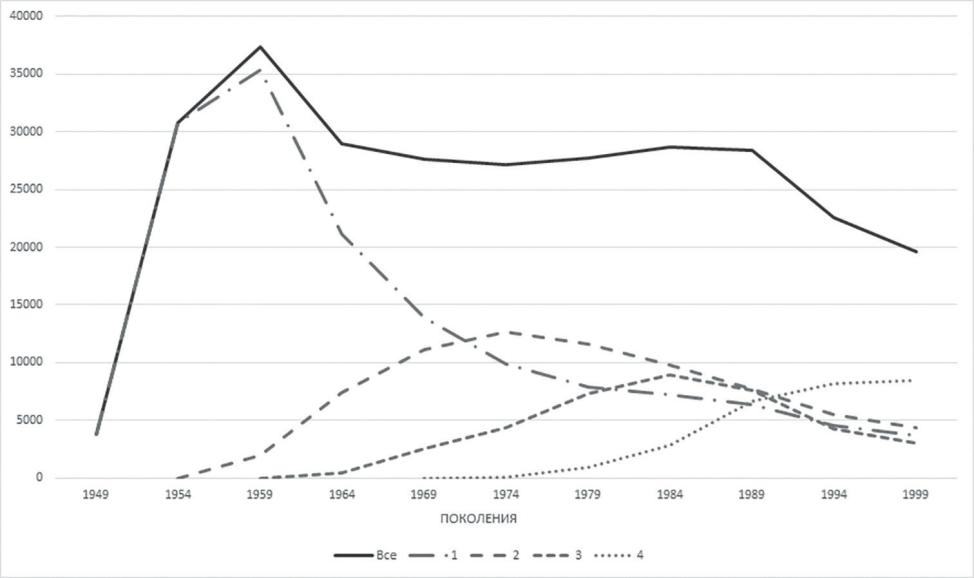Рис. 2. Динамика численности поколений реактивных истребителей во второй половине ХХ в.