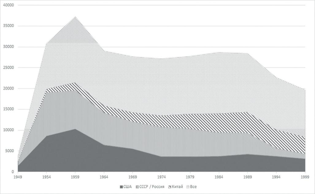 Рис. 3. Роль КНР в динамике численности мирового парка реактивных истребителей