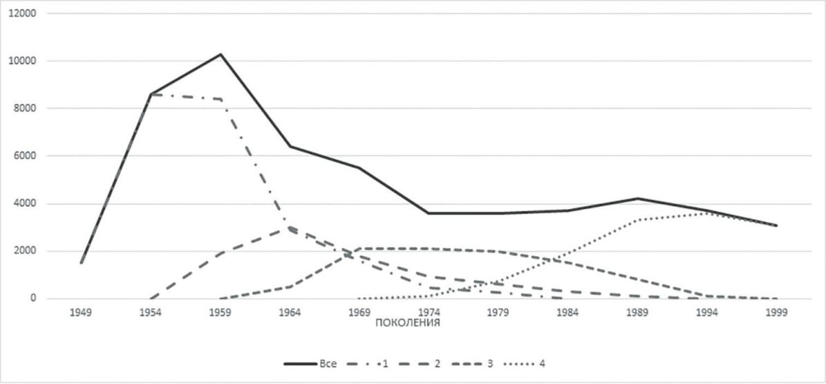 Рис. 4. Динамика численности поколений реактивных истребителей в США