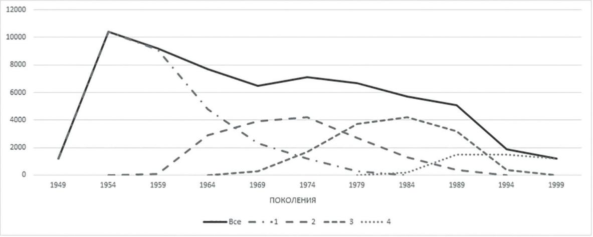 Рис. 5. Динамика численности поколений реактивных истребителей в СССР и России