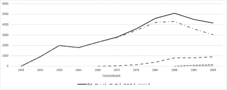 Рис. 6. Динамика численности поколений реактивных истребителей в КНР