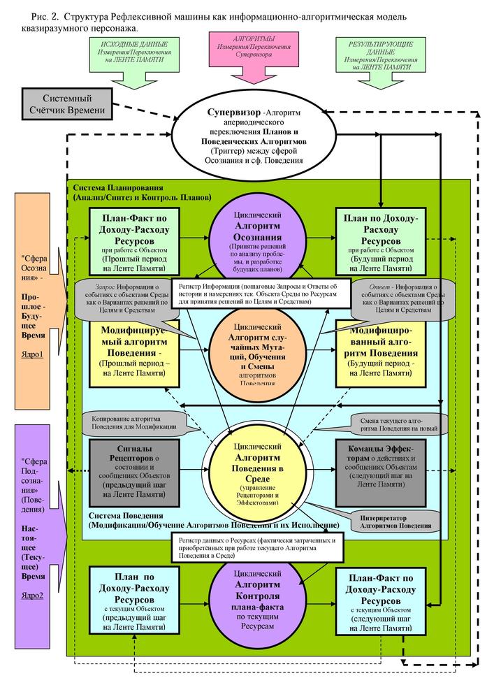 Рис. 2. Структура Рефлексивной машины как информационно-алгоритмическая модель квазиразумного персонажа
