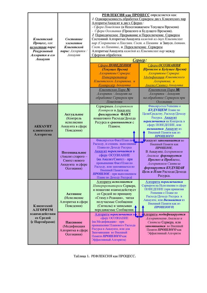 Табл. 1 Рефлексия как процесс
