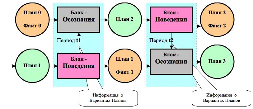 Рис. 1. Модель диахронно-синхронной рефлексии как отражение «Приницпа дополнительности» Н. Бора и «Метасистемного перехода» В. Турчина при описании модели рефлексии мира компьютерным персонажем.