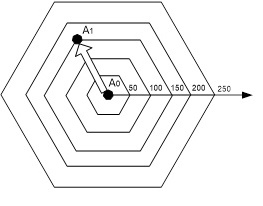 Рис.4. Область и структура поиска агентом-университетом места максимизации суммарного эффекта системообразующей функции (перемещение из А0 в А1)