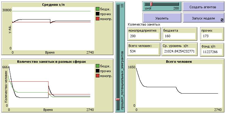 Рисунок 3. Интерфейс модели после сокращения штата работников монопредприятия вдвое (случай 3)