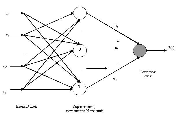 Рис. 1. Сеть регуляризации в терминах функции Грина
