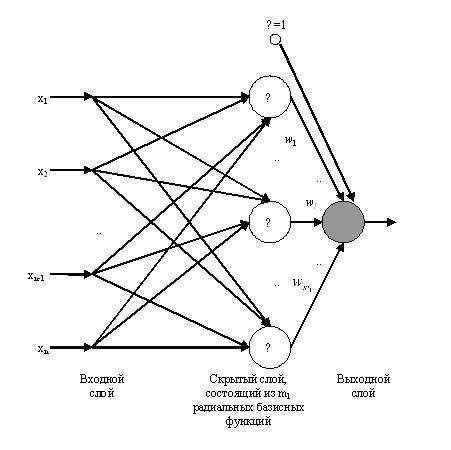Рис. 2. Сеть регуляризации в терминах радиальных базисных функций (RBF-сети)