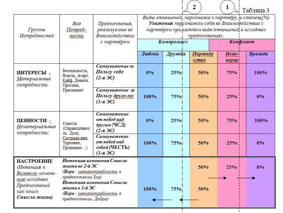 В табл. 3. представлена матрица, как целостная модель, содержащая классификацию Потребностей, Предпочтений на Потребностях персонажей, видов Отношений персонажей во взаимодействиях, и степени их Самоуважения от реализации своих предпочтений.  На матрицу наложена схема различения двух Этических систем.