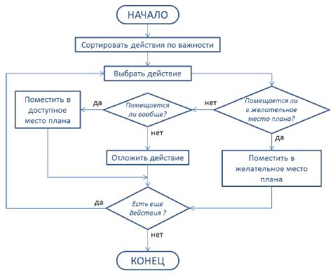 Рис.1. Общая блок-схема работы алгоритма планирования.