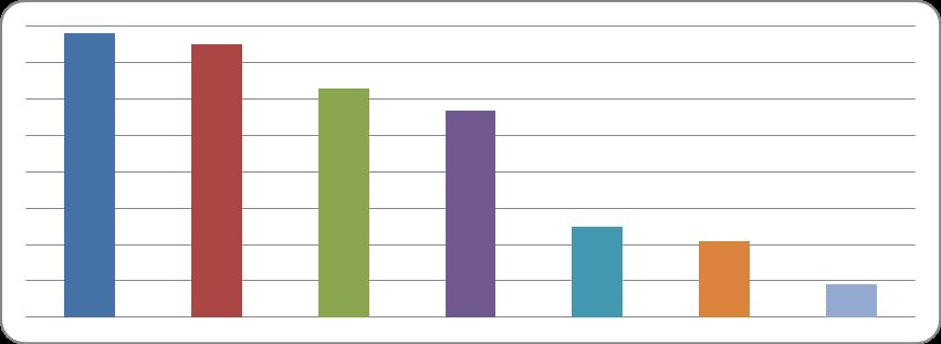"""Рис.1. Персональная информация, выложенная в социальной сети, детьми старше 11 лет (негатив). Источник: Данные исследования """"Дети России онлайн"""""""