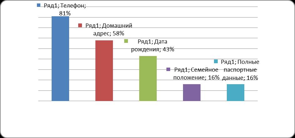 Рис 4. Данные, предоставляемые пользователями социальных сетей. Источник: Данные с сайта http://www.uniq-themes.ru