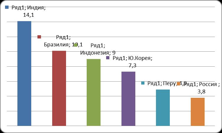 Рис. 5. Страны - основные источники мирового спама в почтовом трафике (в %). Источник: Данные лаборатории Касперского в сентябре 2011 г.